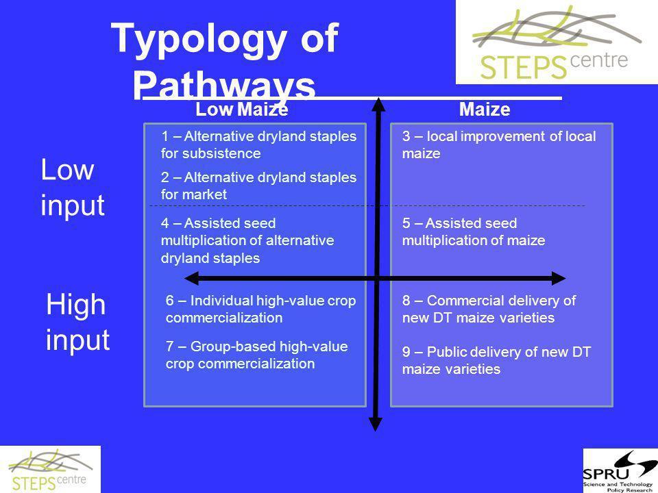 Typology of Pathways 1 – Alternative dryland staples for subsistence 2 – Alternative dryland staples for market 3 – local improvement of local maize 5