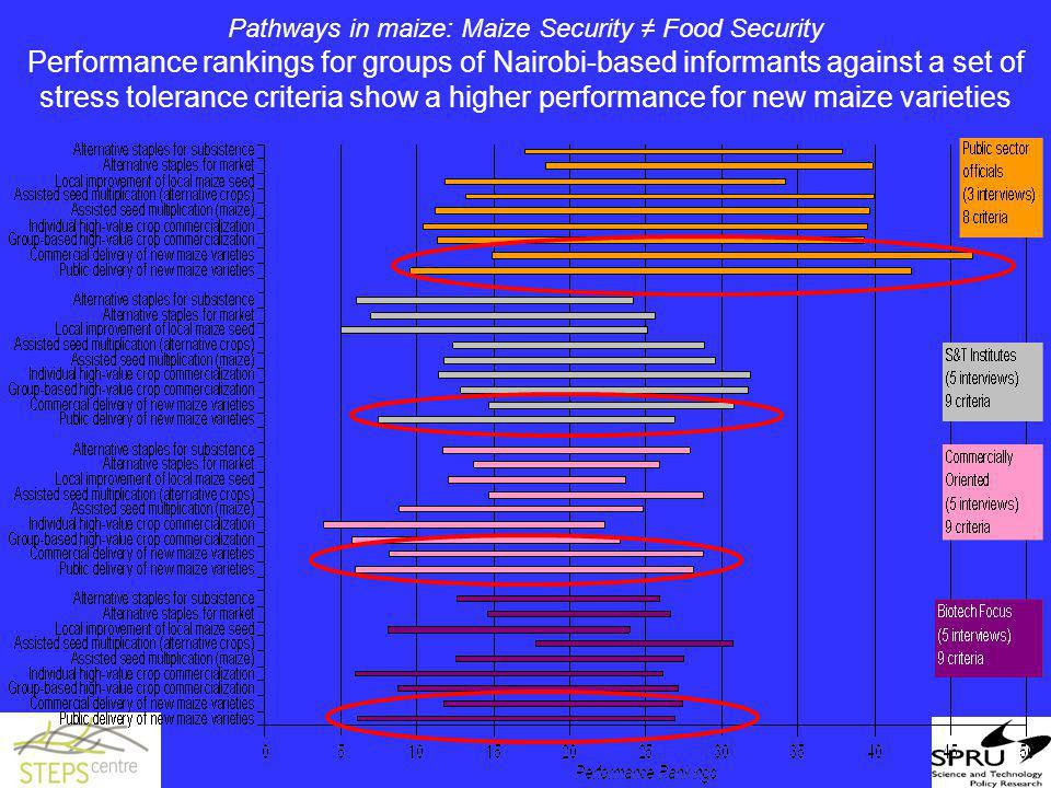 Pathways in maize: Maize Security ≠ Food Security Performance rankings for groups of Nairobi-based informants against a set of stress tolerance criter