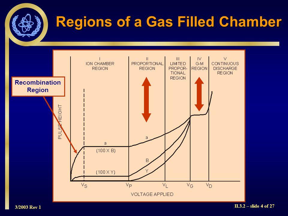 3/2003 Rev 1 II.3.2 – slide 4 of 27 Recombination Region Regions of a Gas Filled Chamber