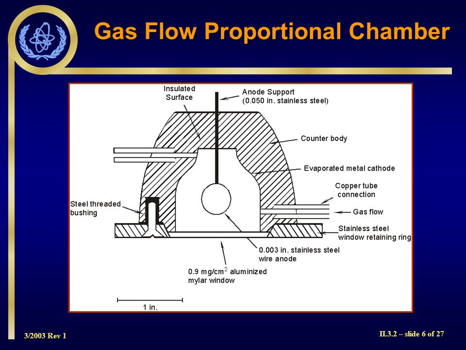 3/2003 Rev 1 II.3.2 – slide 6 of 27 Gas Flow Proportional Chamber