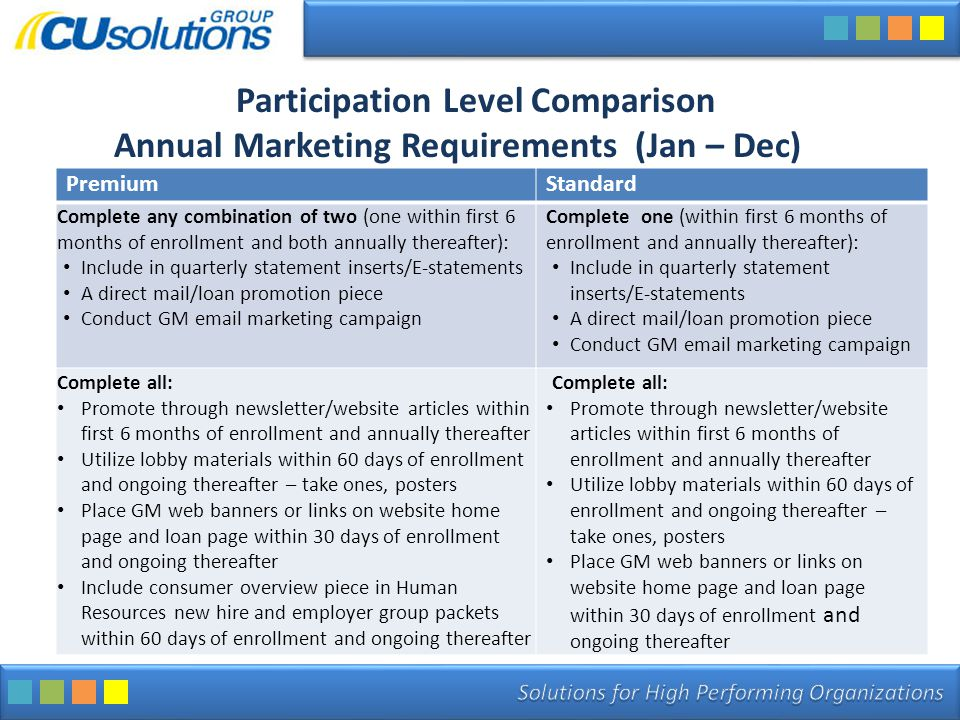 Participation Level Comparison Annual Marketing Requirements (Jan – Dec) PremiumStandard Complete any combination of two (one within first 6 months of enrollment and both annually thereafter): Include in quarterly statement inserts/E-statements A direct mail/loan promotion piece Conduct GM email marketing campaign Complete one (within first 6 months of enrollment and annually thereafter): Include in quarterly statement inserts/E-statements A direct mail/loan promotion piece Conduct GM email marketing campaign Complete all: Promote through newsletter/website articles within first 6 months of enrollment and annually thereafter Utilize lobby materials within 60 days of enrollment and ongoing thereafter – take ones, posters Place GM web banners or links on website home page and loan page within 30 days of enrollment and ongoing thereafter Include consumer overview piece in Human Resources new hire and employer group packets within 60 days of enrollment and ongoing thereafter Complete all: Promote through newsletter/website articles within first 6 months of enrollment and annually thereafter Utilize lobby materials within 60 days of enrollment and ongoing thereafter – take ones, posters Place GM web banners or links on website home page and loan page within 30 days of enrollment and ongoing thereafter