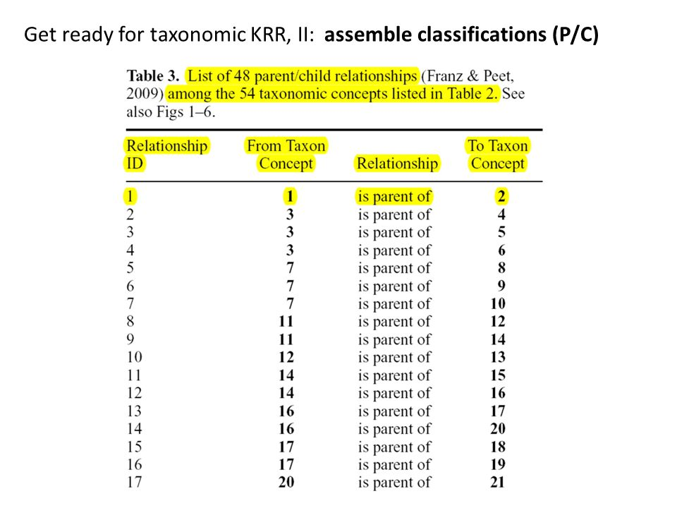 Get ready for taxonomic KRR, II: assemble classifications (P/C)