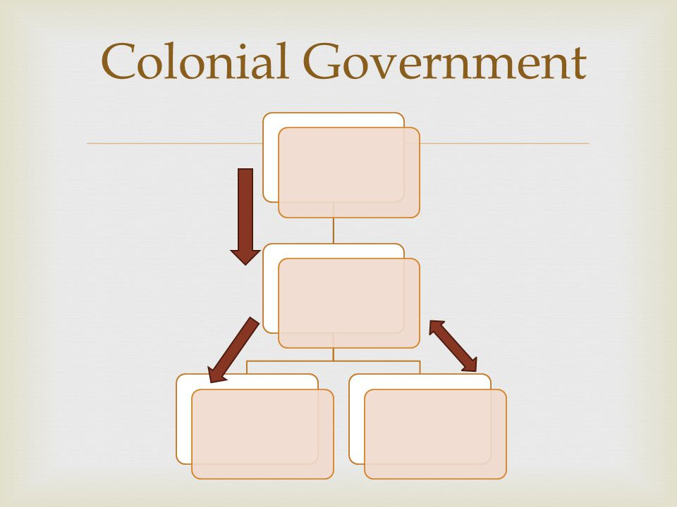  Colonial Government
