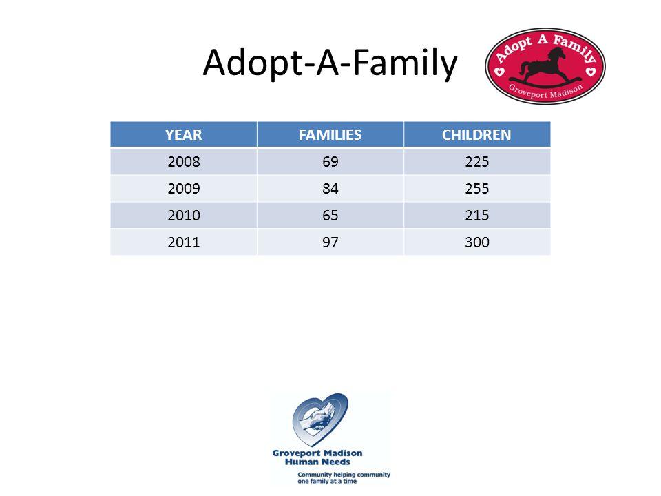 Adopt-A-Family YEARFAMILIESCHILDREN 200869225 200984255 201065215 201197300