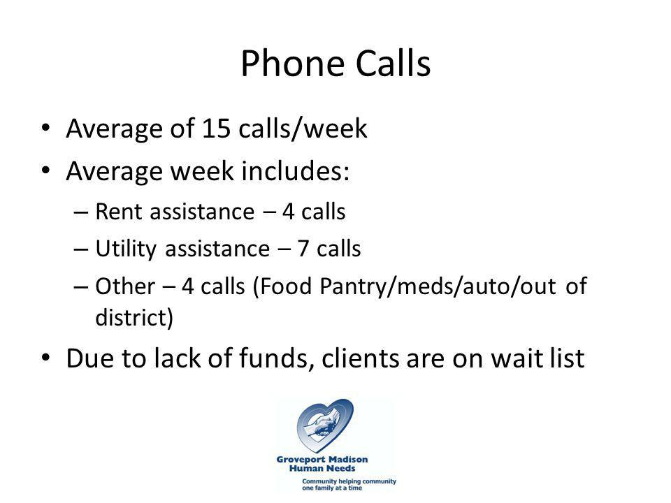 Phone Calls Average of 15 calls/week Average week includes: – Rent assistance – 4 calls – Utility assistance – 7 calls – Other – 4 calls (Food Pantry/meds/auto/out of district) Due to lack of funds, clients are on wait list