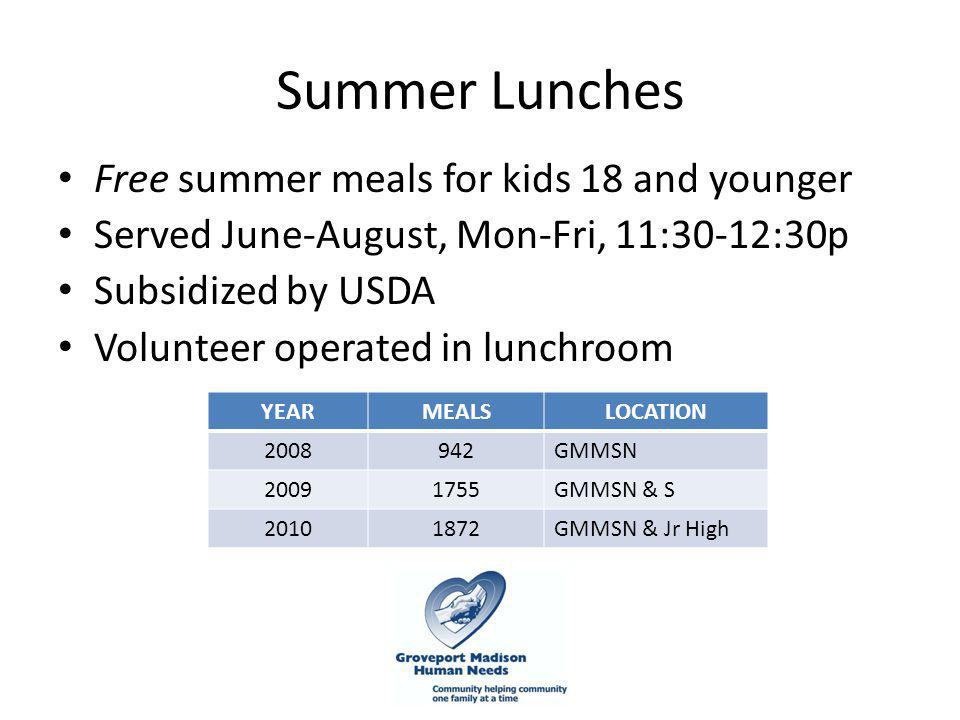Summer Lunches Free summer meals for kids 18 and younger Served June-August, Mon-Fri, 11:30-12:30p Subsidized by USDA Volunteer operated in lunchroom YEARMEALSLOCATION 2008942GMMSN 20091755GMMSN & S 20101872GMMSN & Jr High