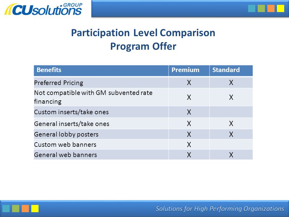 Participation Level Comparison Program Offer BenefitsPremiumStandard Preferred Pricing XX Not compatible with GM subvented rate financing XX Custom in