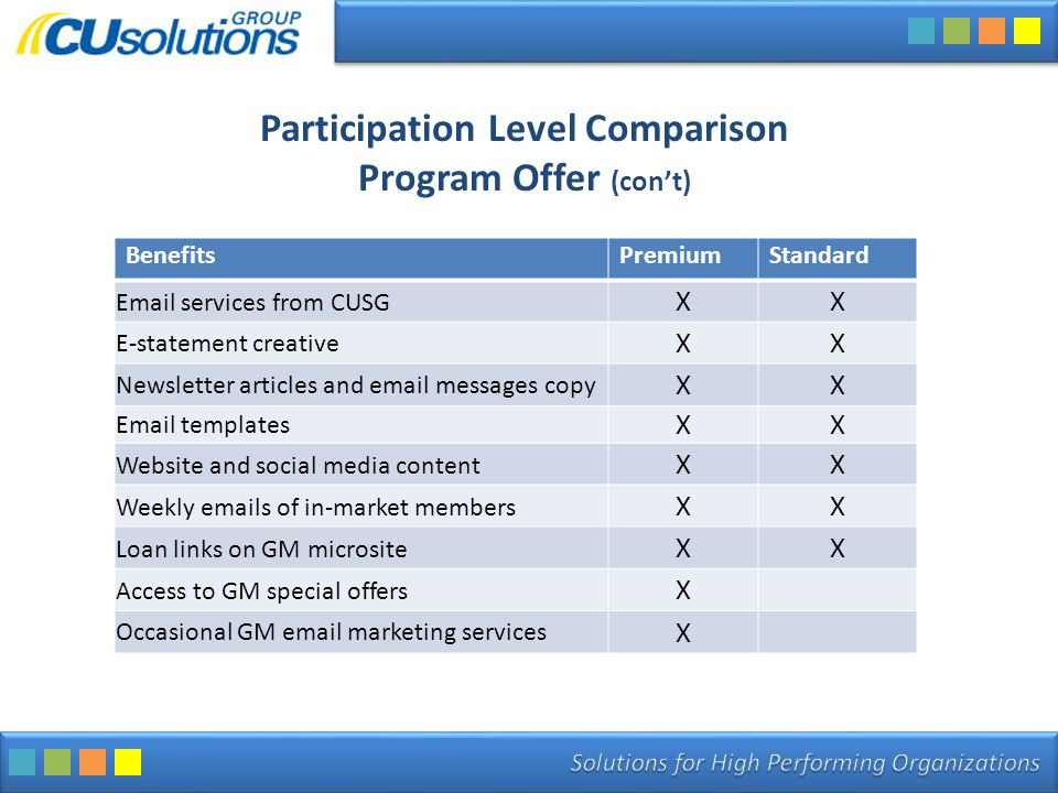Participation Level Comparison Program Offer (con't) BenefitsPremiumStandard Email services from CUSG XX E-statement creative XX Newsletter articles and email messages copy XX Email templates XX Website and social media content XX Weekly emails of in-market members XX Loan links on GM microsite XX Access to GM special offers X Occasional GM email marketing services X