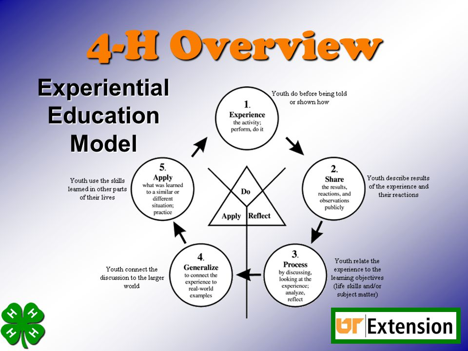 4-H Overview Experiential Education Model