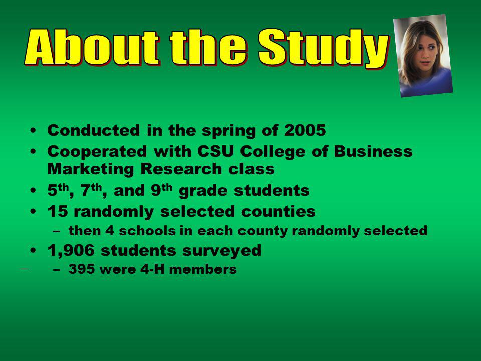 Conducted in the spring of 2005 Cooperated with CSU College of Business Marketing Research class 5 th, 7 th, and 9 th grade students 15 randomly selected counties –then 4 schools in each county randomly selected 1,906 students surveyed –395 were 4-H members