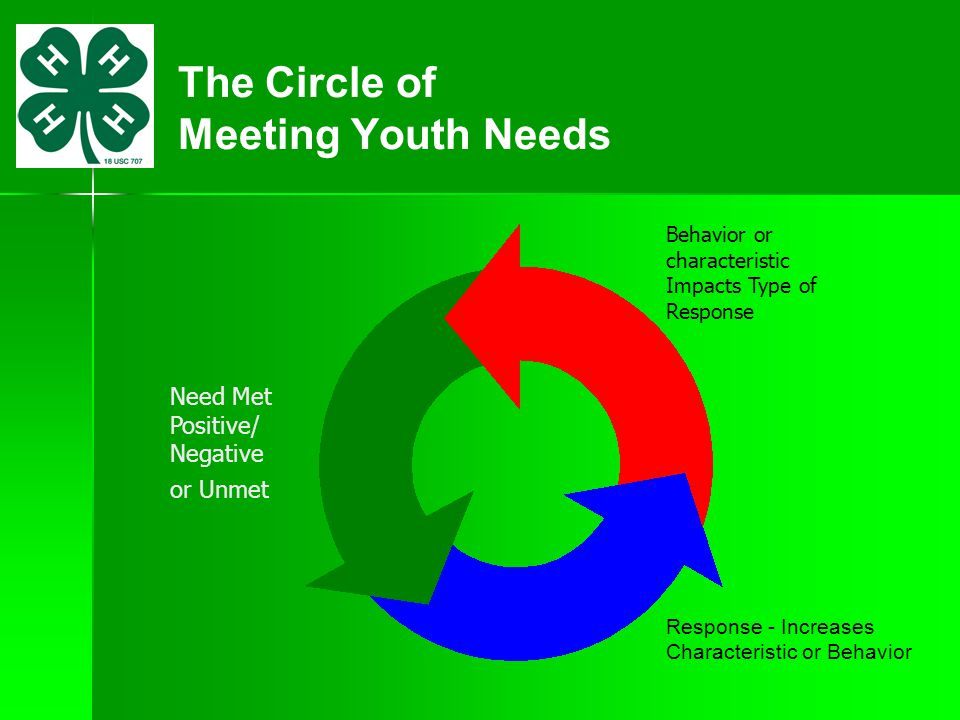 The Circle of Meeting Youth Needs Response - Increases Characteristic or Behavior Behavior or characteristic Impacts Type of Response Need Met Positiv