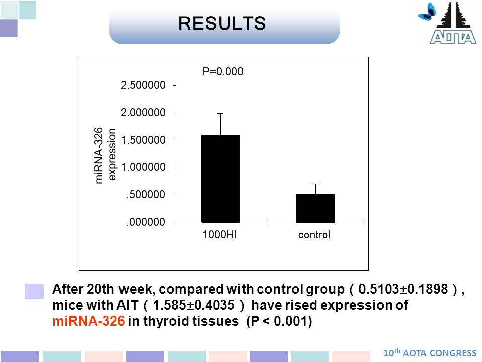 10 th AOTA CONGRESS After 20th week, compared with control group ( 0.5103±0.1898 ), mice with AIT ( 1.585±0.4035 ) have rised expression of miRNA-326 in thyroid tissues (P < 0.001) RESULTS