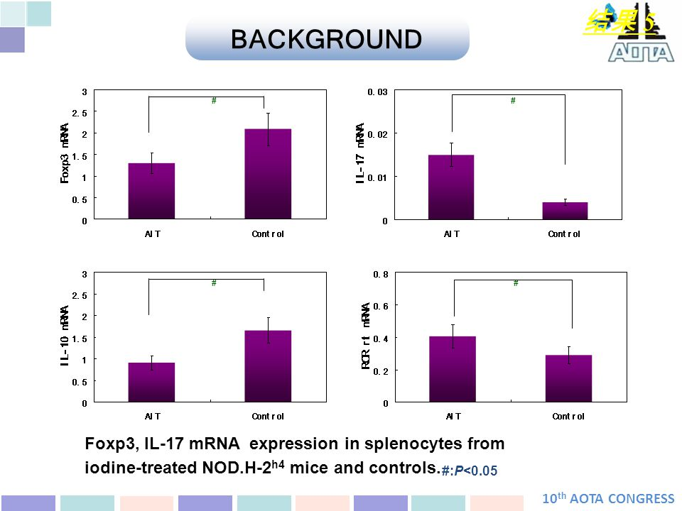 10 th AOTA CONGRESS 结果 5 # # # # #:P<0.05 BACKGROUND Foxp3, IL-17 mRNA expression in splenocytes from iodine-treated NOD.H-2 h4 mice and controls.