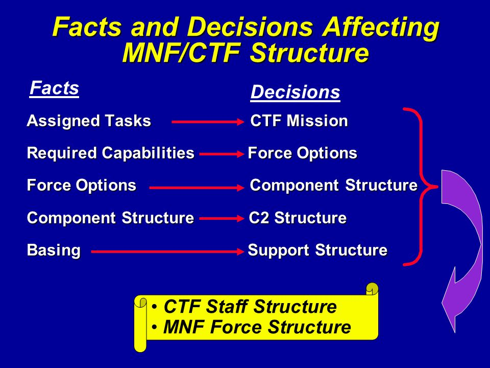 Facts and Decisions Affecting MNF/CTF Structure Assigned Tasks CTF Mission Required Capabilities Force Options Force Options Component Structure Compo