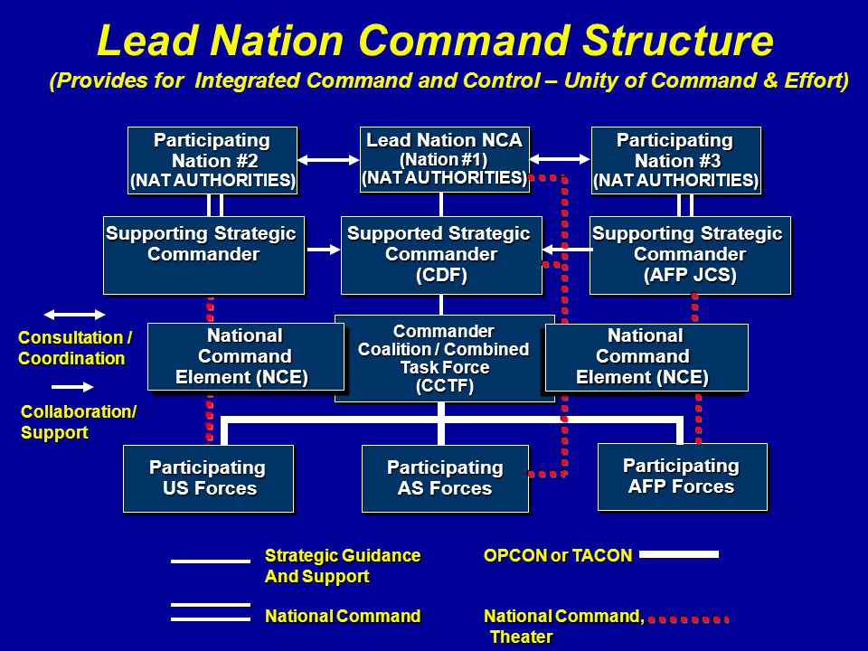 Strategic Guidance OPCON or TACON And Support National Command National Command, Theater Theater Lead Nation NCA (Nation #1) (NAT AUTHORITIES) Lead Na