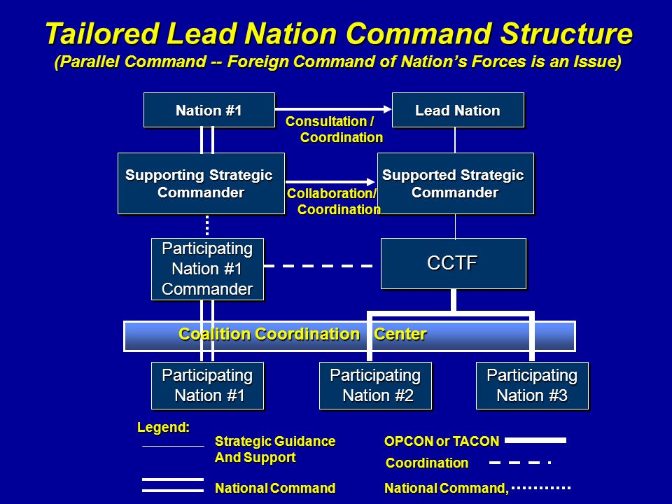 Legend: Strategic Guidance OPCON or TACON And Support National Command National Command, Coordination CCTFCCTF Participating Nation #2 Nation #2Partic