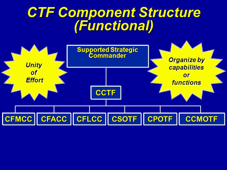 CTF Component Structure (Functional) CINC CCTF UnityofEffort Organize by capabilities or functions CFMCCCFACCCSOTFCFLCCCCMOTFCPOTF Supported Strategic