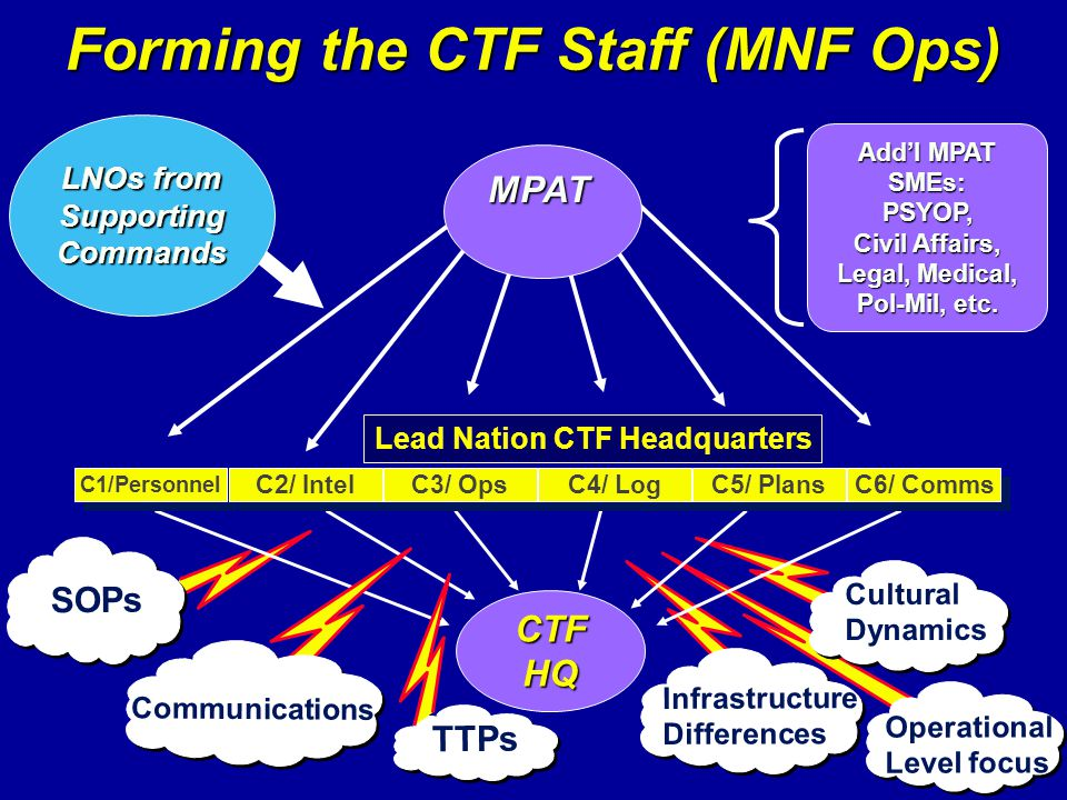 CTFHQ C1/Personnel C2/ Intel C3/ Ops C4/ Log C5/ Plans C6/ Comms Lead Nation CTF Headquarters SOPs Cultural Dynamics Infrastructure Differences Commun