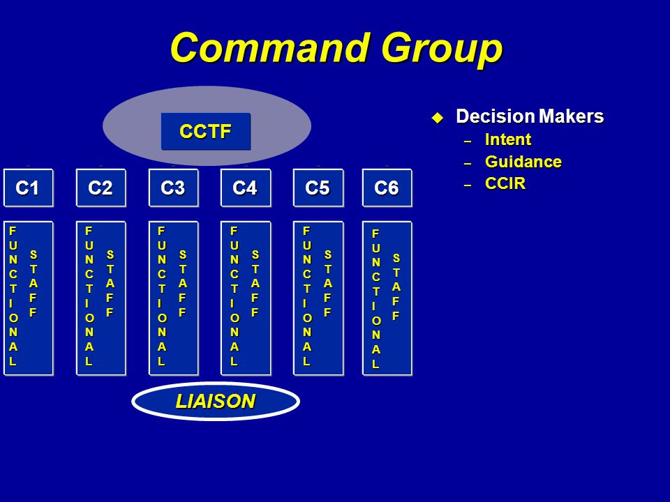 Command Group u Decision Makers – Intent – Guidance – CCIR CCTF C1C2C6C3C5C4 FUNCTIONALFUNCTIONALFUNCTIONALFUNCTIONAL STAFFSTAFFSTAFFSTAFF FUNCTIONALF