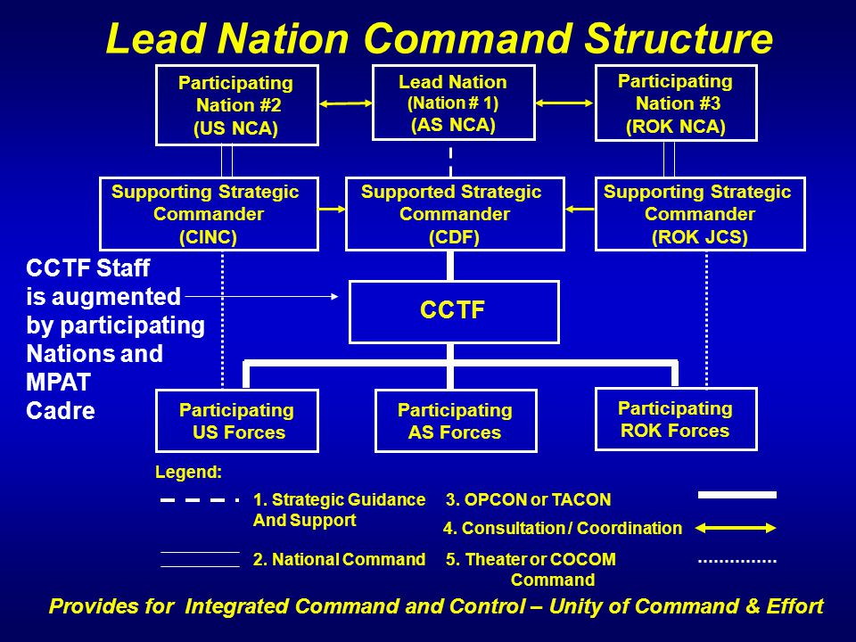 Lead Nation (Nation # 1) (AS NCA) Supported Strategic Commander (CDF) Participating Nation #2 (US NCA) Participating Nation #3 (ROK NCA) Supporting St