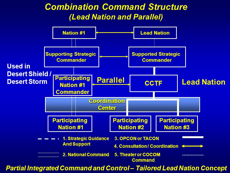 Combination Command Structure (Lead Nation and Parallel) CCTF Participating Nation #2 Participating Nation #3 Participating Nation #1 Commander Partic