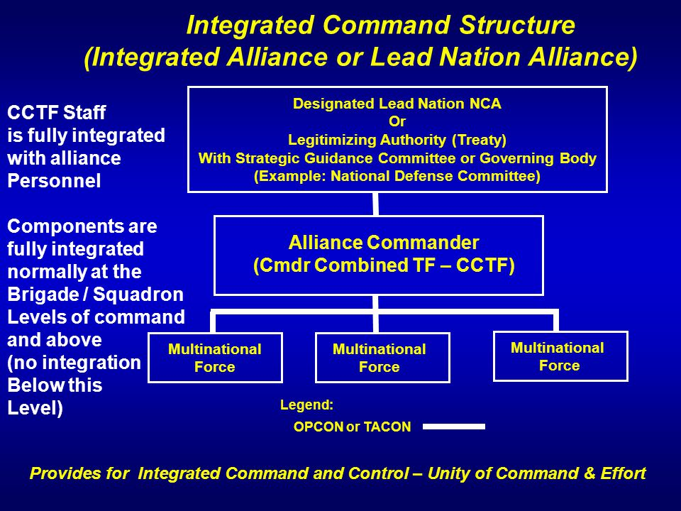 Integrated Command Structure (Integrated Alliance or Lead Nation Alliance) Provides for Integrated Command and Control – Unity of Command & Effort Leg