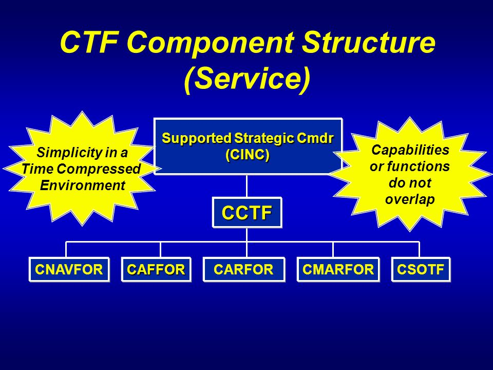CTF Component Structure (Service) Supported Strategic Cmdr (CINC) CCTF CAFFORCARFOR Simplicity in a Time Compressed Environment Capabilities or functi