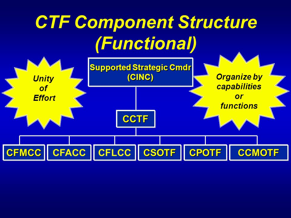 CTF Component Structure (Functional) CINC CCTF Unity of Effort Organize by capabilities or functions CFMCCCFACCCSOTFCFLCCCCMOTFCPOTF Supported Strateg