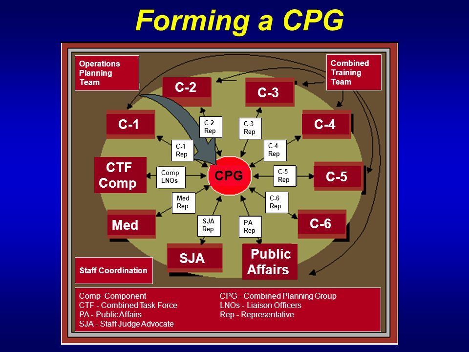 Forming a CPG C-1 C-2 C-3 C-4 C-5 C-6 CTF Comp C-1 Rep C-2 Rep C-3 Rep C-4 Rep C-5 Rep C-6 Rep PA Rep Comp LNOs Med Rep SJA Rep Comp -ComponentCPG - Combined Planning Group CTF - Combined Task ForceLNOs - Liaison Officers PA - Public AffairsRep - Representative SJA - Staff Judge Advocate Combined Training Team Med SJA Public Affairs CPG Staff Coordination Operations Planning Team