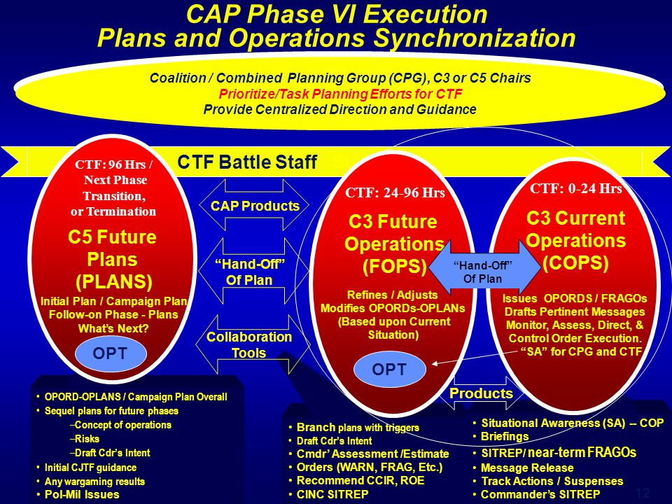 CTF Battle Staff Staff CAP Phase VI Execution Plans and Operations Synchronization Branch plans with triggers Draft Cdr's Intent Cmdr' Assessment /Est