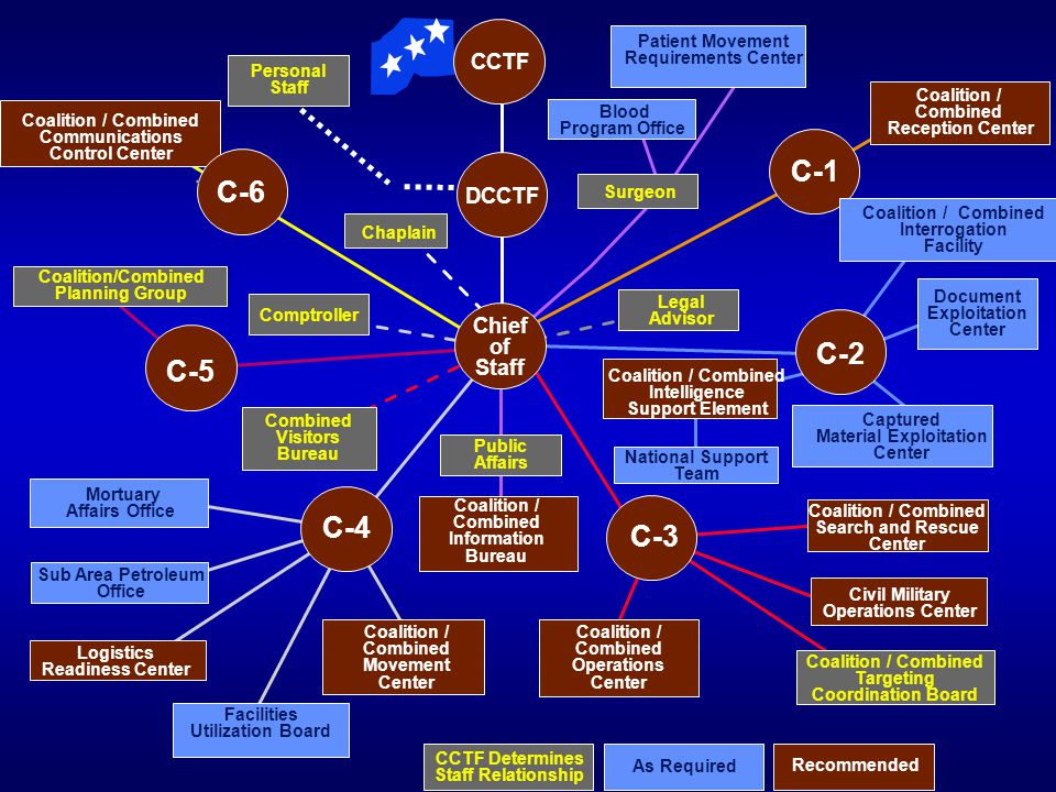 DCCTF C-5 Combined Visitors Bureau Coalition / Combined Reception Center C-4 C-3 C-2 C-1 C-6 Chief of Staff Coalition / Combined Communications Contro
