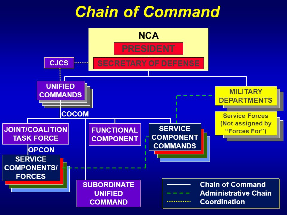 "NCA OPCON PRESIDENT SECRETARY OF DEFENSE FUNCTIONAL COMPONENT SUBORDINATE UNIFIED COMMAND Service Forces (Not assigned by ""Forces For"") COCOM Chain of"