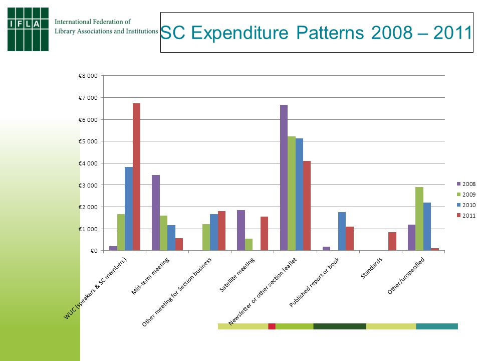 SC Expenditure Patterns 2008 – 2011