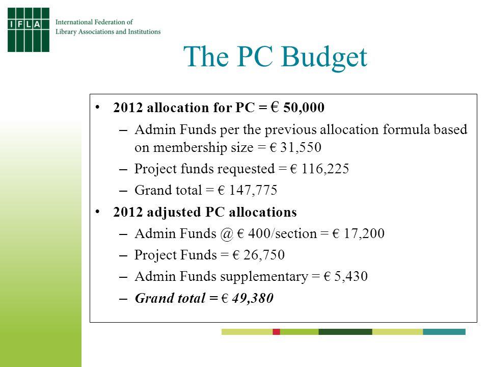 I. Administrative Funds