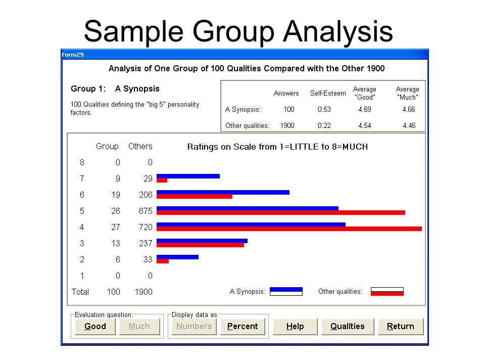 Sample Group Analysis