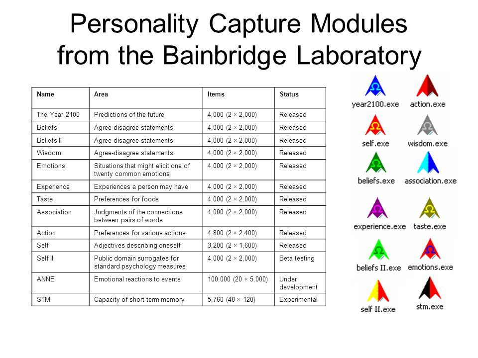 Personality Capture Modules from the Bainbridge Laboratory NameAreaItemsStatus The Year 2100Predictions of the future4,000 (2 × 2,000)Released BeliefsAgree-disagree statements4,000 (2 × 2,000)Released Beliefs IIAgree-disagree statements4,000 (2 × 2,000)Released WisdomAgree-disagree statements4,000 (2 × 2,000)Released EmotionsSituations that might elicit one of twenty common emotions 4,000 (2 × 2,000)Released ExperienceExperiences a person may have4,000 (2 × 2,000)Released TastePreferences for foods4,000 (2 × 2,000)Released AssociationJudgments of the connections between pairs of words 4,000 (2 × 2,000)Released ActionPreferences for various actions4,800 (2 × 2,400)Released SelfAdjectives describing oneself3,200 (2 × 1,600)Released Self IIPublic domain surrogates for standard psychology measures 4,000 (2 × 2,000)Beta testing ANNEEmotional reactions to events100,000 (20 × 5,000)Under development STMCapacity of short-term memory5,760 (48 × 120)Experimental