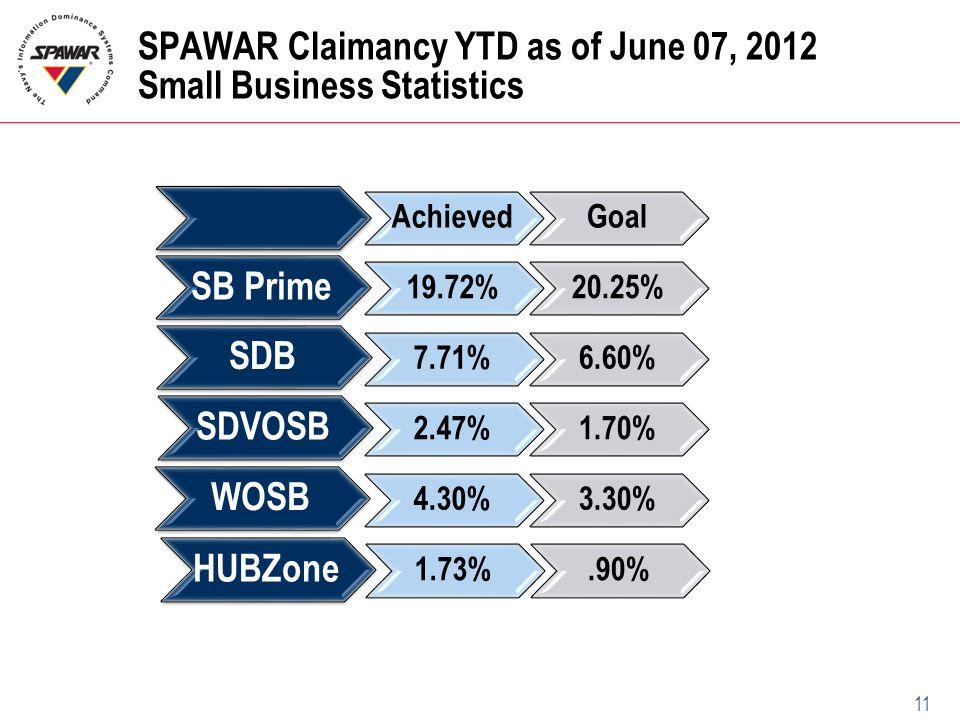 11 SPAWAR Claimancy YTD as of June 07, 2012 Small Business Statistics GoalAchieved SB Prime 20.25%19.72% SDB 6.60%7.71% SDVOSB 1.70%2.47% WOSB 3.30% 4