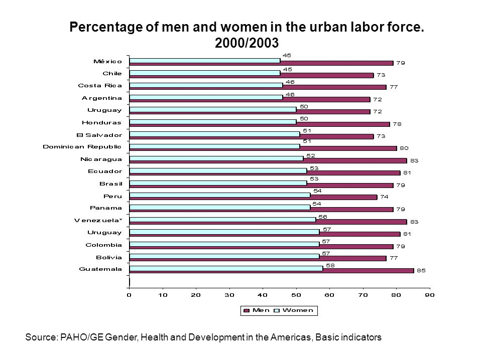 Percentage of men and women in the urban labor force. 2000/2003 Source: PAHO/GE Gender, Health and Development in the Americas, Basic indicators