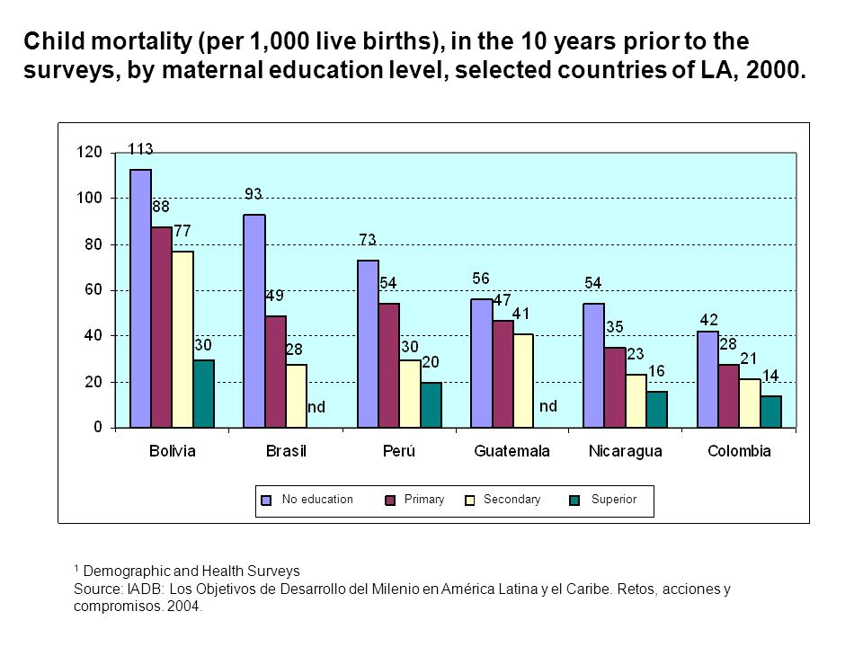 Child mortality (per 1,000 live births), in the 10 years prior to the surveys, by maternal education level, selected countries of LA, 2000. 1 Demograp