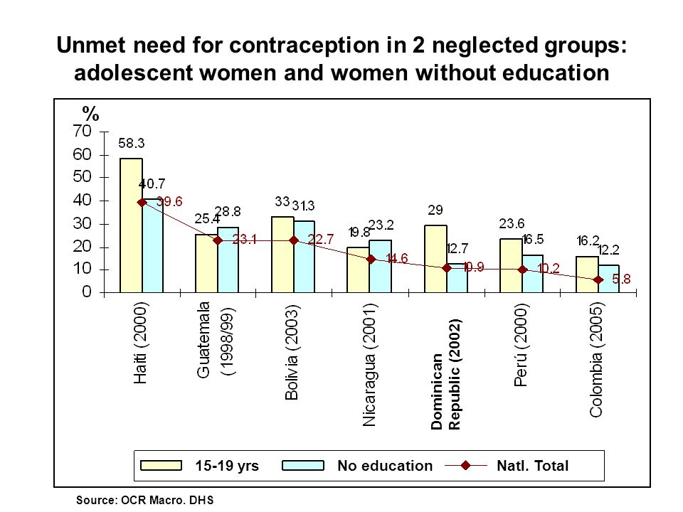 Unmet need for contraception in 2 neglected groups: adolescent women and women without education Source: OCR Macro. DHS Dominican Republic (2002) 15-1
