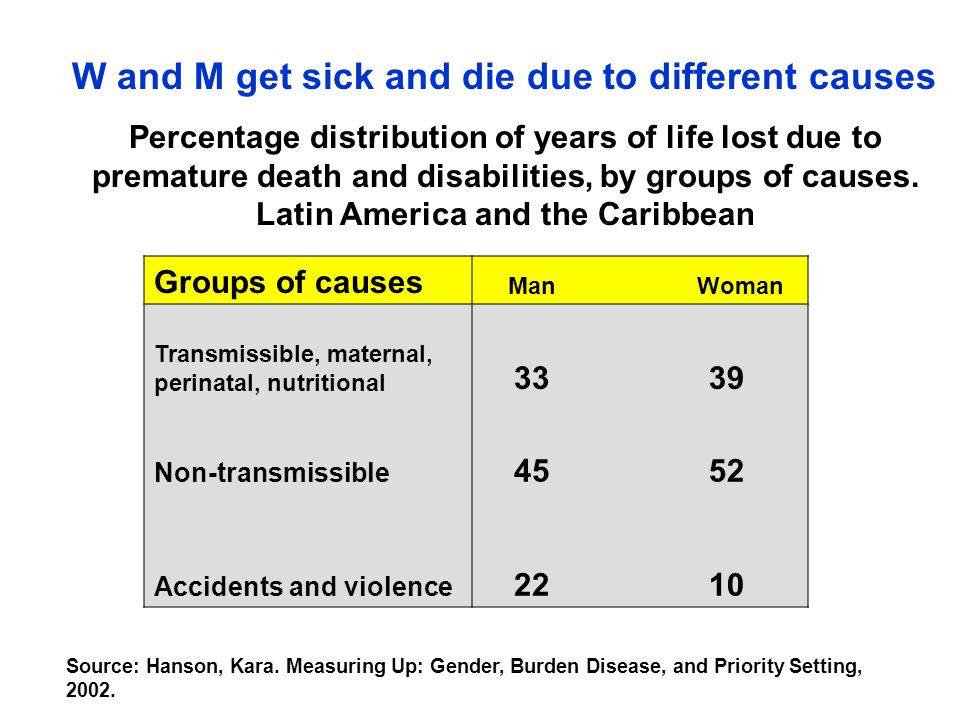Percentages of total DALYS lost due reproductive ill health in womenPercentages of total DALYS lost due reproductive ill health in women and men age 15-44 years, 1990 in Amérca Latina and the Caribbeanand men age 15-44 years, 1990 in Amérca Latina and the Caribbean % of years lost due to premature death and disability due to illnesses of the reproductive system in the 15-44 year old group, according to sex.