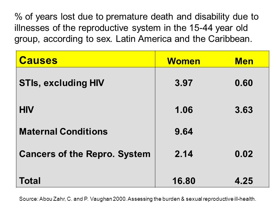 Child mortality (per 1,000 live births) according to duration of birth interval, LAC Source: DHS.