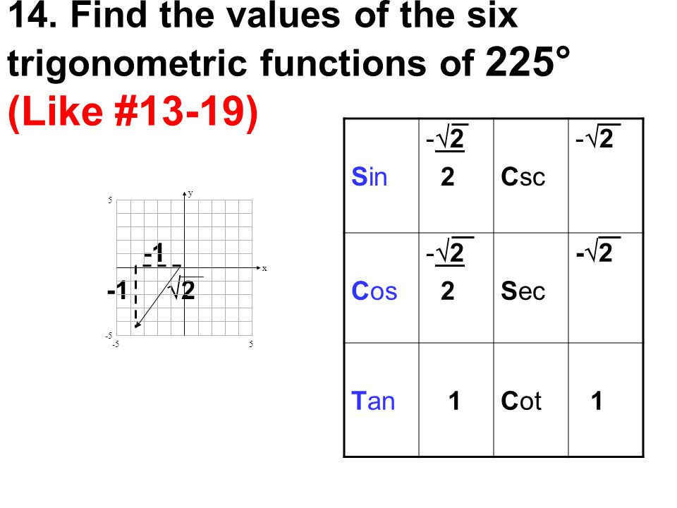 14. Find the values of the six trigonometric functions of 225° (Like #13-19) -1  2 y x 5 5 -5 Sin -  2 2Csc -2-2 Cos -  2 2Sec -2-2 Tan 1Cot 1