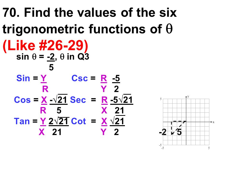 70. Find the values of the six trigonometric functions of  (Like #26-29) sin  = -2,  in Q3 5 Sin = Y Csc = R -5 R Y 2 Cos = X -√21 Sec = R -5√21 R