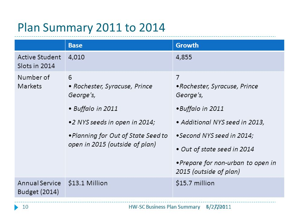5/2/2011HW-SC Business Plan Summary Plan Summary 2011 to 2014 10 BaseGrowth Active Student Slots in 2014 4,0104,855 Number of Markets 6 Rochester, Syracuse, Prince George s, Buffalo in 2011 2 NYS seeds in open in 2014; Planning for Out of State Seed to open in 2015 (outside of plan) 7 Rochester, Syracuse, Prince George s, Buffalo in 2011 Additional NYS seed in 2013, Second NYS seed in 2014; Out of state seed in 2014 Prepare for non-urban to open in 2015 (outside of plan) Annual Service Budget (2014) $13.1 Million$15.7 million HW-SC Business Plan Summary4/27/2011