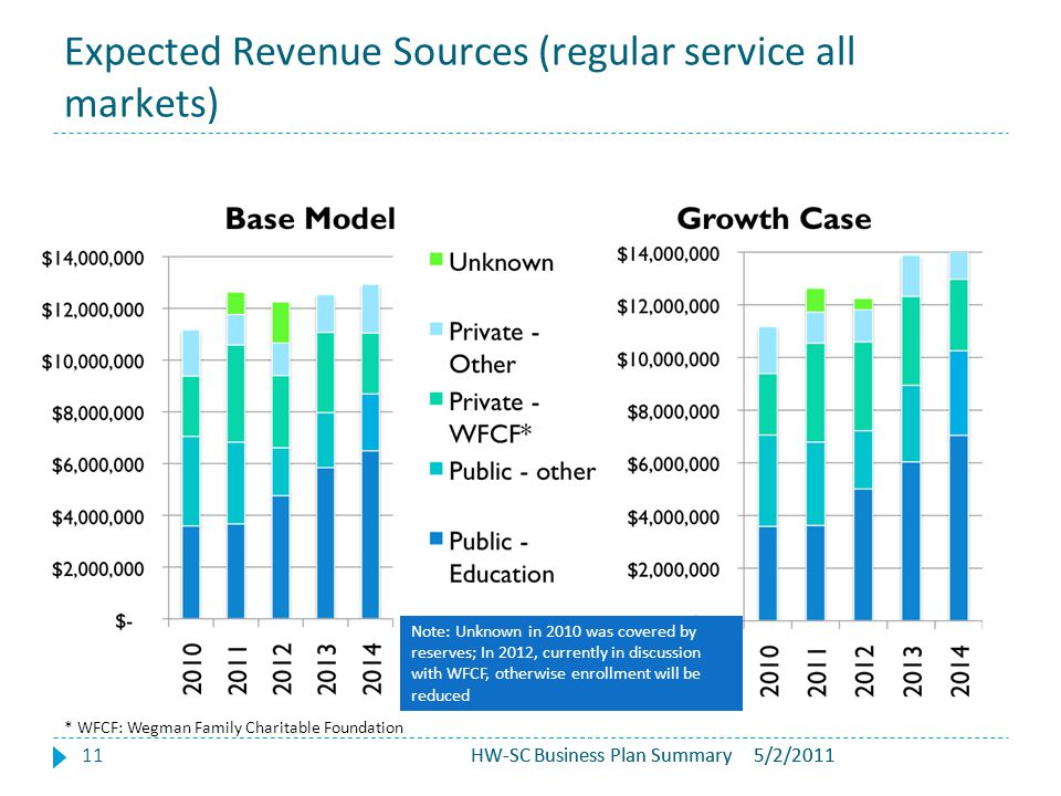 5/2/2011HW-SC Business Plan Summary Expected Revenue Sources (regular service all markets) HW-SC Business Plan Summary11 Note: Unknown in 2010 was cov