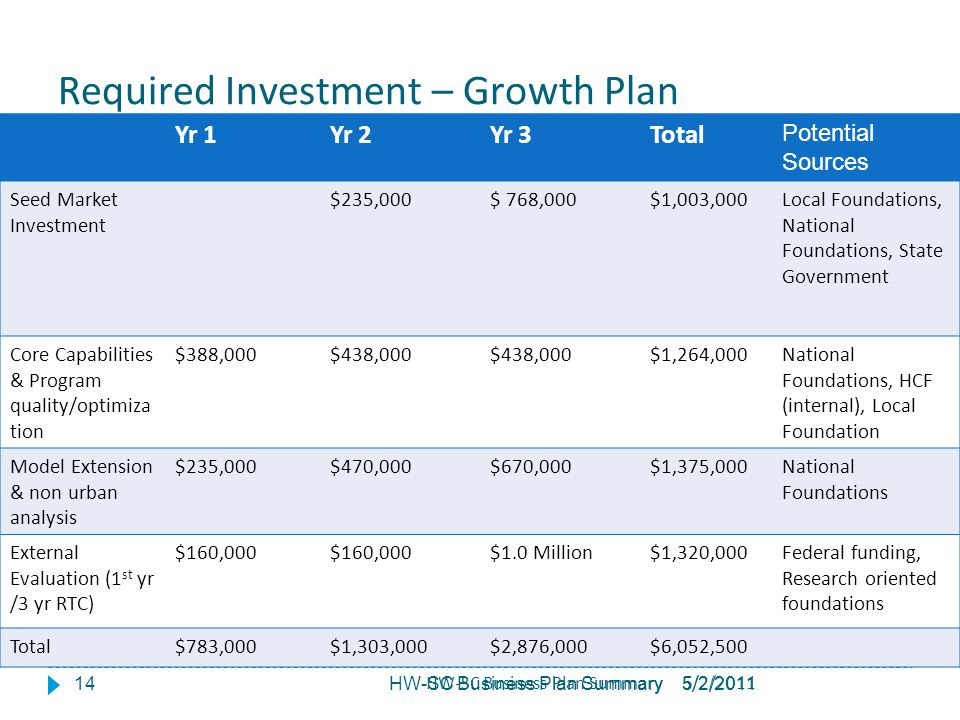 5/2/2011HW-SC Business Plan Summary Required Investment – Growth Plan 14 Yr 1Yr 2Yr 3Total Potential Sources Seed Market Investment $235,000$ 768,000$
