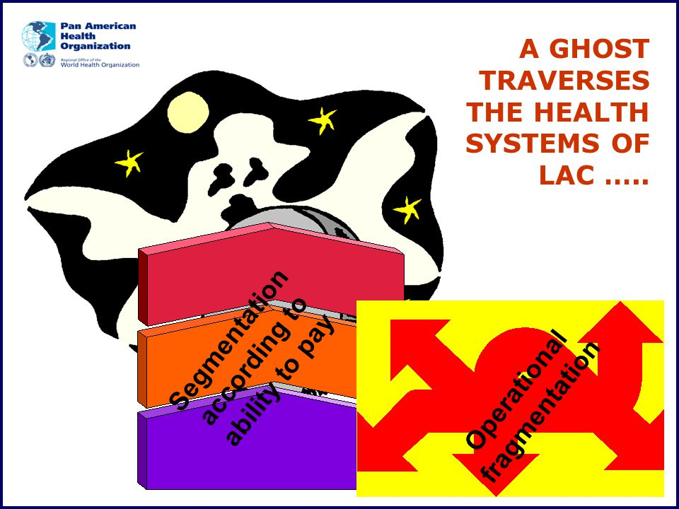 A GHOST TRAVERSES THE HEALTH SYSTEMS OF LAC ….. Segmentation according to ability to pay Operational fragmentation