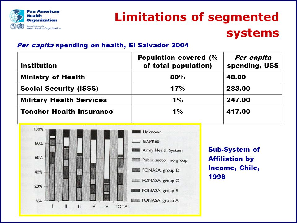Per capita spending on health, El Salvador 2004 Sub-System of Affiliation by Income, Chile, 1998 Institution Population covered (% of total population