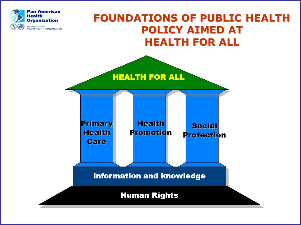 HEALTH FOR ALL Information and knowledge Human Rights Primary Health Care Social Protection Health Promotion FOUNDATIONS OF PUBLIC HEALTH POLICY AIMED